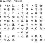 Come mettere la tastiera in giapponese per qualsiasi dispositivo